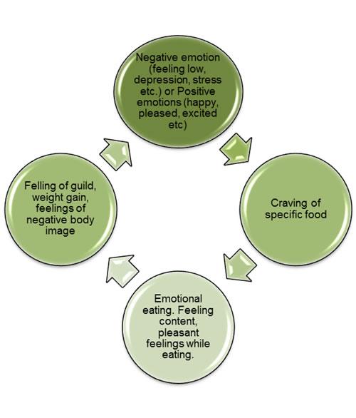 emotional eating 2 essay